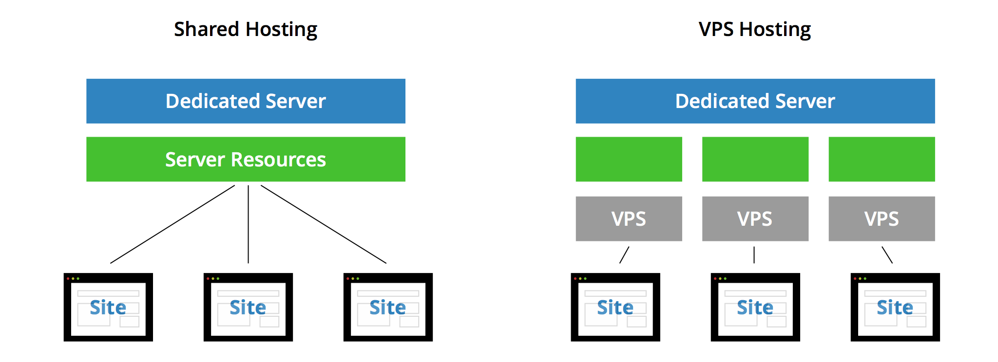 Shared Host vs VPS