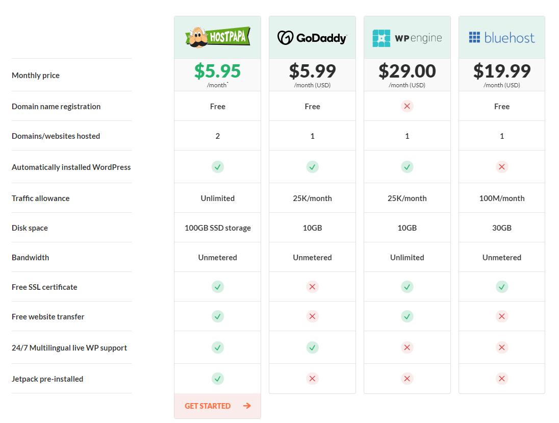 HostPapa Optimized WordPress Hosting compare