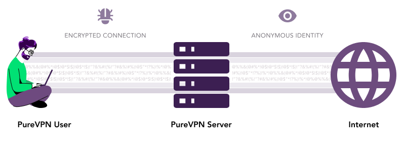 How does PureVPN works