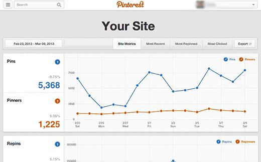 pinterest analyze website